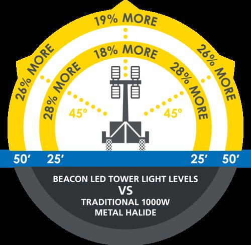 Retrofit Metal Halide Light Towers The Beacon Led Tower Light