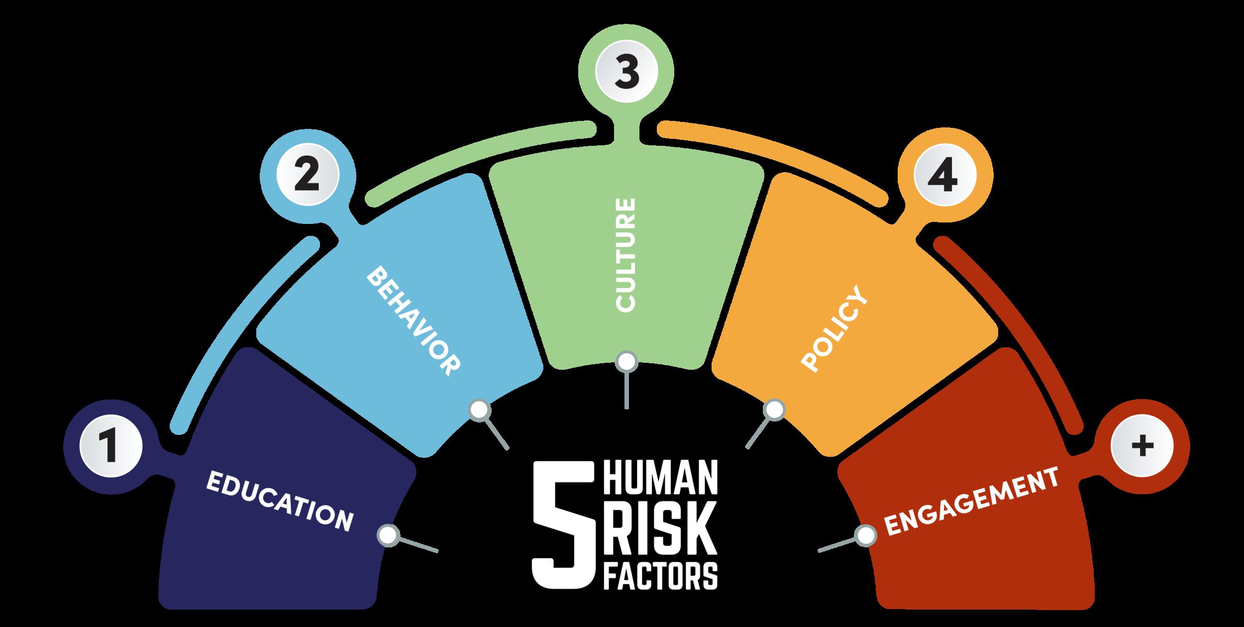 Human Risk Infographic horizontal WEB-01.png
