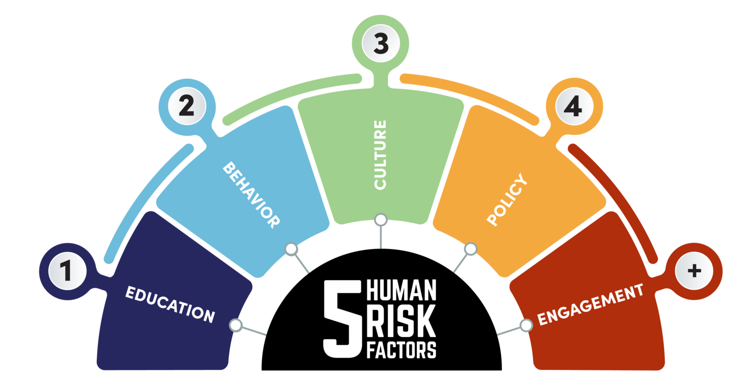 Human+Risk+Infographic.png