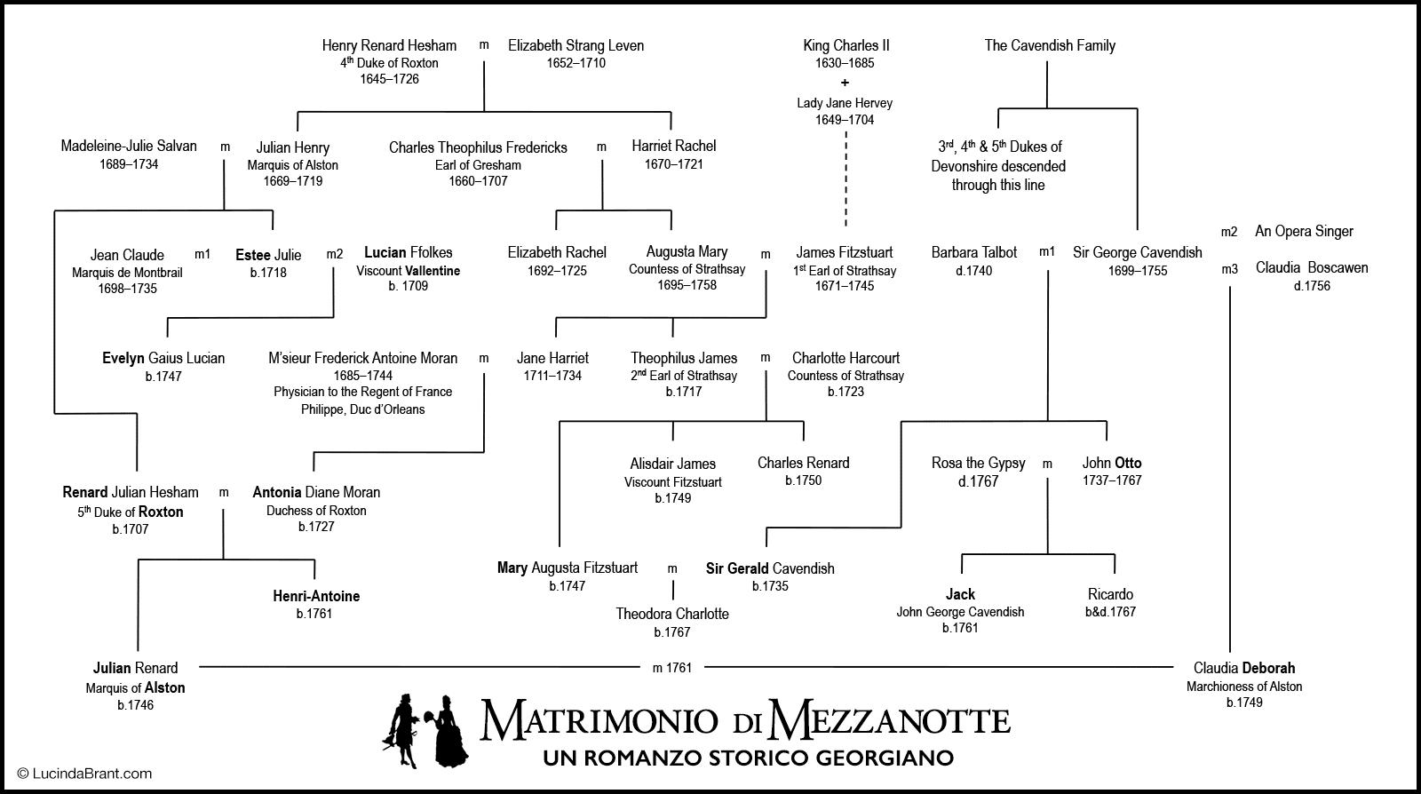 matrimonio-di-mezzanotte-albero-genealogico.png