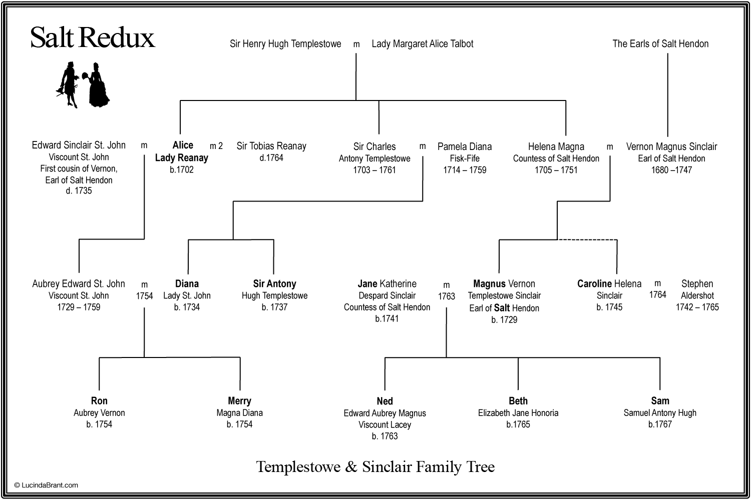 salt-redux-family-tree.png