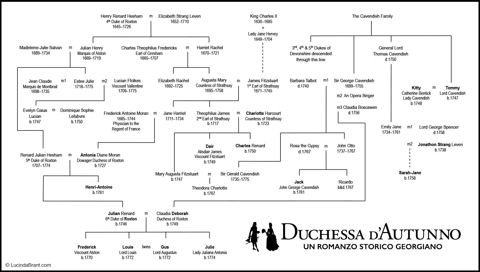 duchessa-dautunno-albero-genealogico.png