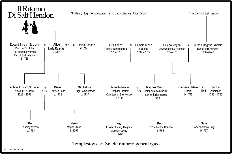 il-ritorno-di-salt-hendon-albero-genealogico.png