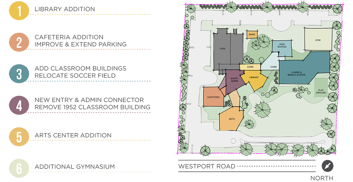 CAMPUS 2025   - PHASES AND CAMPUS CONSTRUCTION