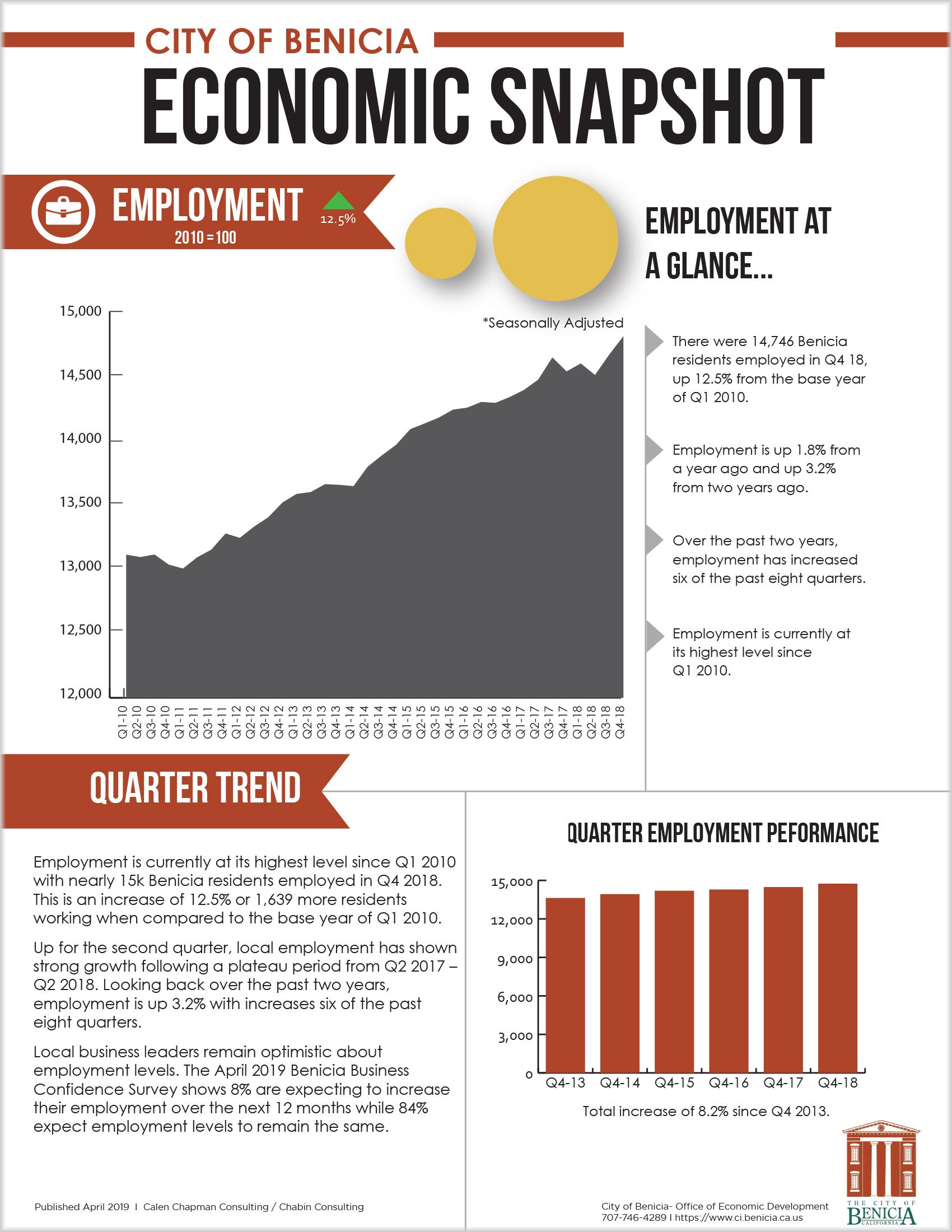 Employment - Q4 2018