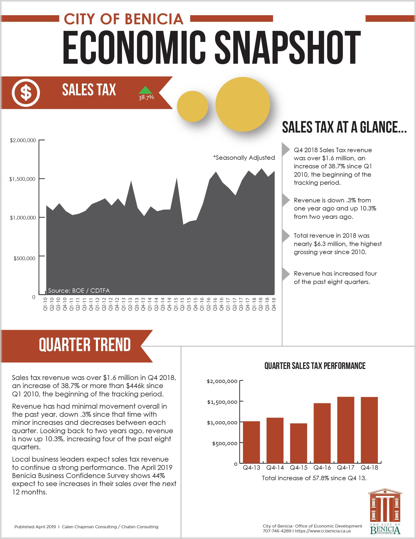 Sales Tax - Q4 2018