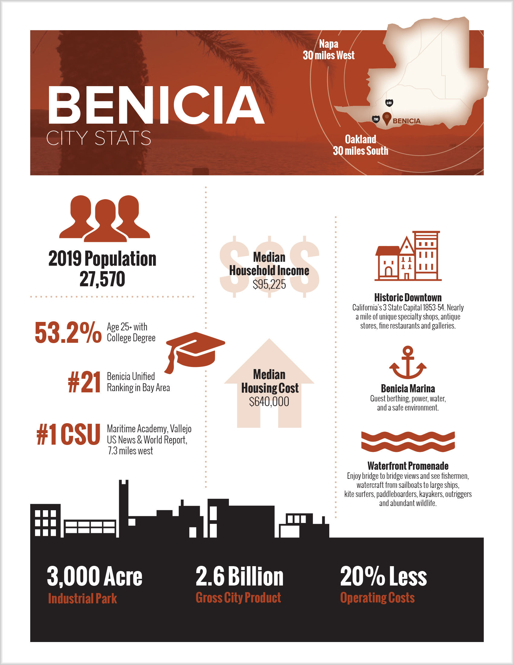 Click on the image above to download Benicia City Stats [PDF | 2 pgs].  Last update: August 2019