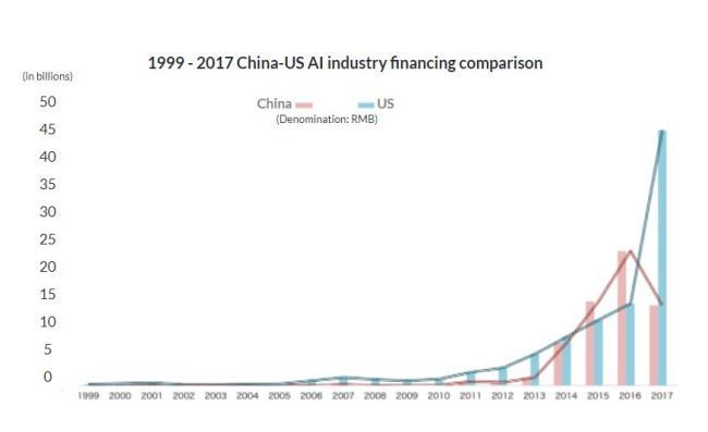 Đầu tư trong lĩnh vực trí tuệ nhân tạo giữa Trung Quốc và Mỹ năm 1999 - 2017 - Theo: technode.com