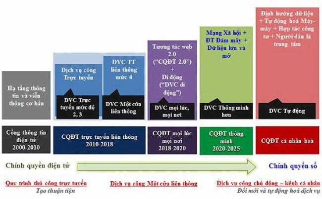Các giai đoạn thực hiện chính quyền điện tử của TPHCM