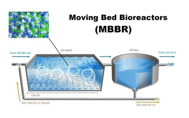 Mô hình hoạt động của hệ thống xử lý nước thải bằng công nghệ MBBR