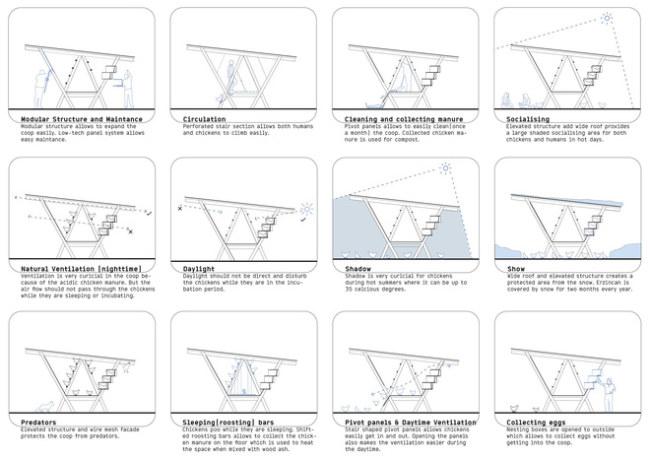 Mọi góc cạnh, quyết định về thiết kế của chiếc chuồng gà đều có lý do và chức năng