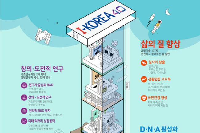 Hàn Quốc có chiến lược riêng với tên gọi i-Korea 4.0 để phát triển các nhóm ngành khoa học, công nghệ.