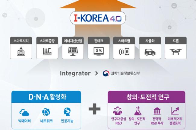 Trọng tâm của i-Korea 4.0 là DNA (công nghệ Big Data, nền tảng hệ thống mạng và trí tuệ nhân tạo) và R&D (đầu tư nghiên cứu các dự án khoa học trọng điểm, phối hợp chặt chẽ với các doanh nghiệp để đưa các dự án vào ứng dụng trong thực tiễn).
