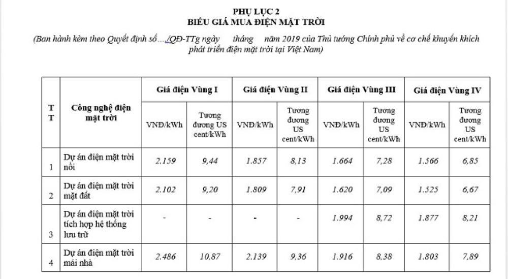 Dự thảo về Cơ chế khuyến khích phát triển điện mặt trời tại Việt Nam của Thủ tướng Chính phủ sẽ phân thành 4 vùng bức xạ nhiệt và giá cũng sẽ thay đổi theo vùng và công nghệ điện mặt trời.