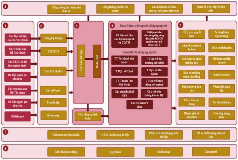 Mô hình kiến trúc dữ liệu ngành tài chính. Ảnh: Mof.gov.vn