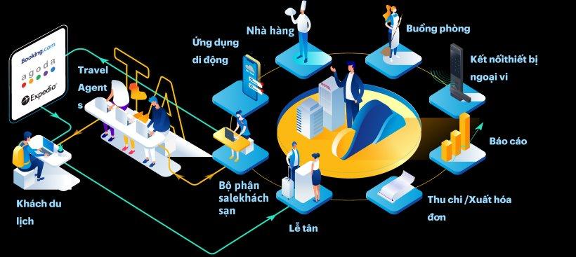 Giải pháp bán phòng đại lý thông minh dành cho khách sạn, resort do ezCloud phát triển. Nguồn ảnh: OneInventory