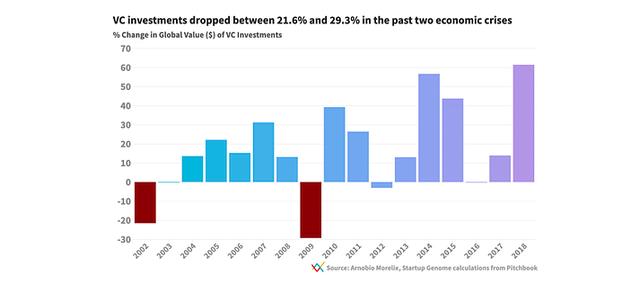 Biểu đồ vốn đầu tư toàn cầu từ các VC từ 2002 đến 2018.