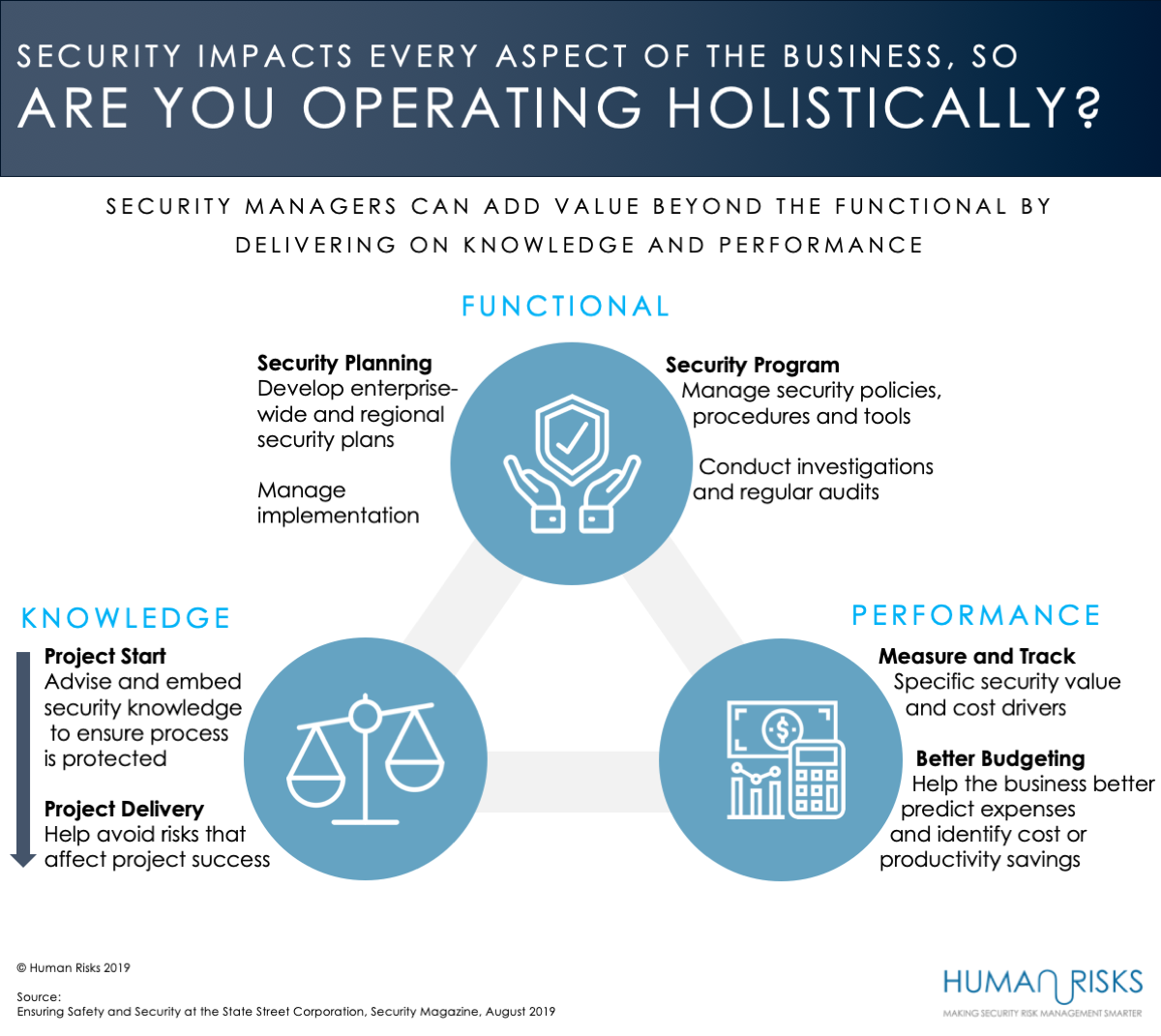 Holistic security risk management