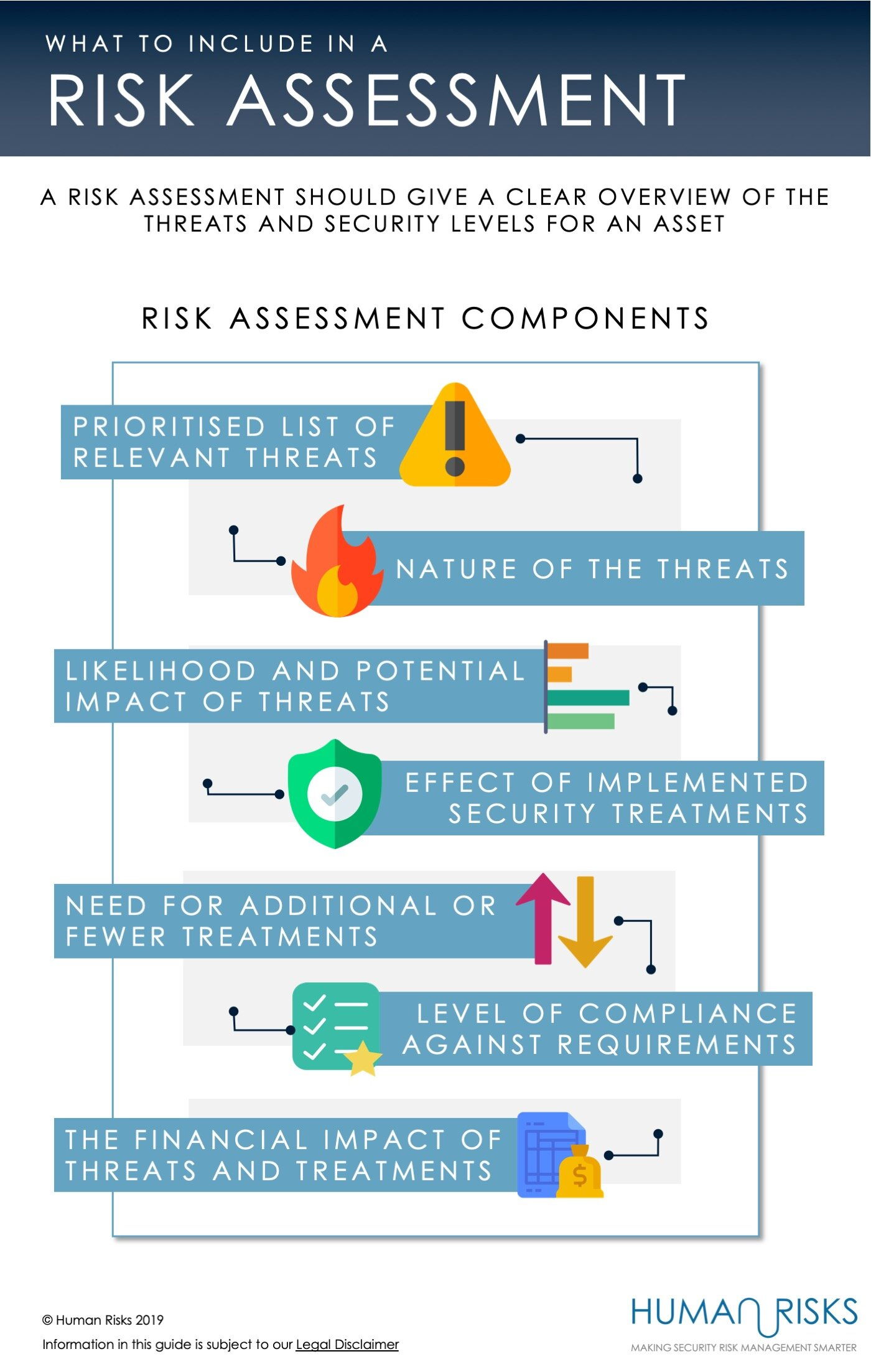 What to include in a Risk Assessment