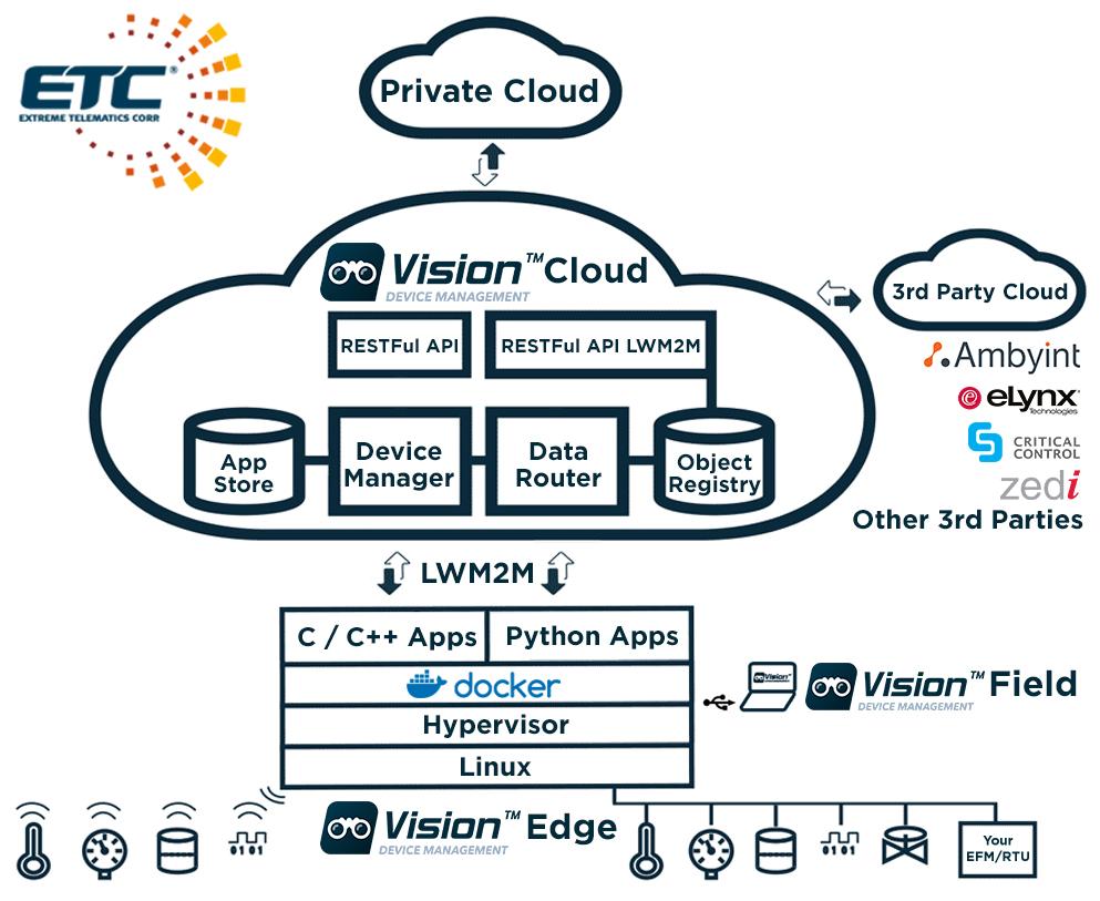 new-etcvision-diagram3.jpg