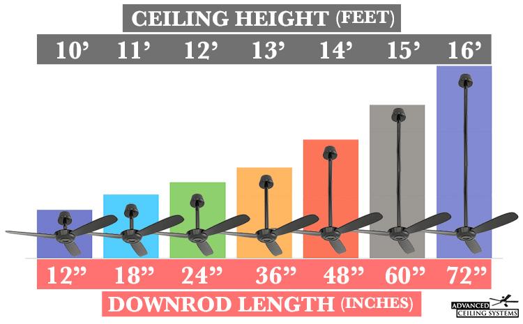 Ceiling fan buying guide downrod length - advancedceilingsystems.com