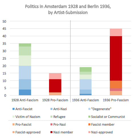Above: Using artist bios to compare (present or future) affiliations among artists during two European Olympiads while fascism was on the rise, we find some predictable shifts in volume, but also some more surprising nuances...