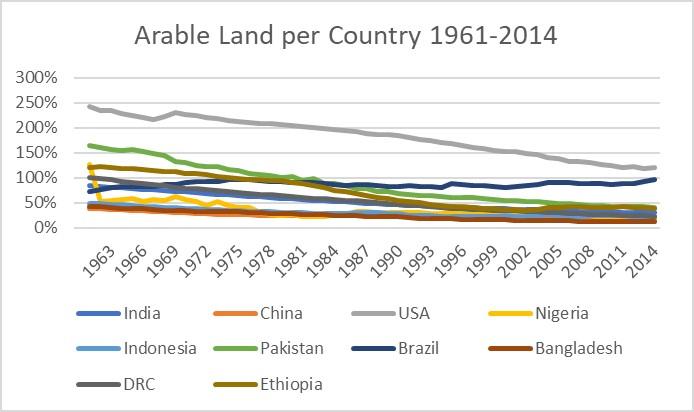 Data Source: The World Bank