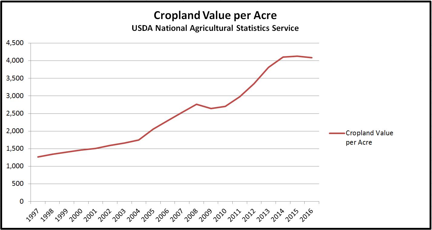 Data Source: USDA National Agricultural Statistics Service QuickStats