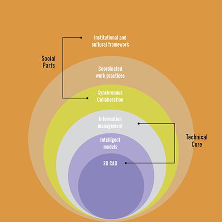 sosiotechnicalsystem