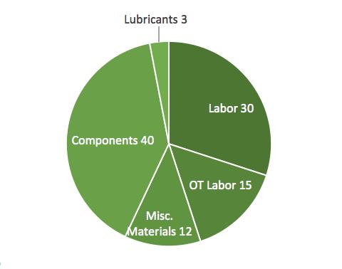 Plant Engineering Magazine Survey (in percentages)