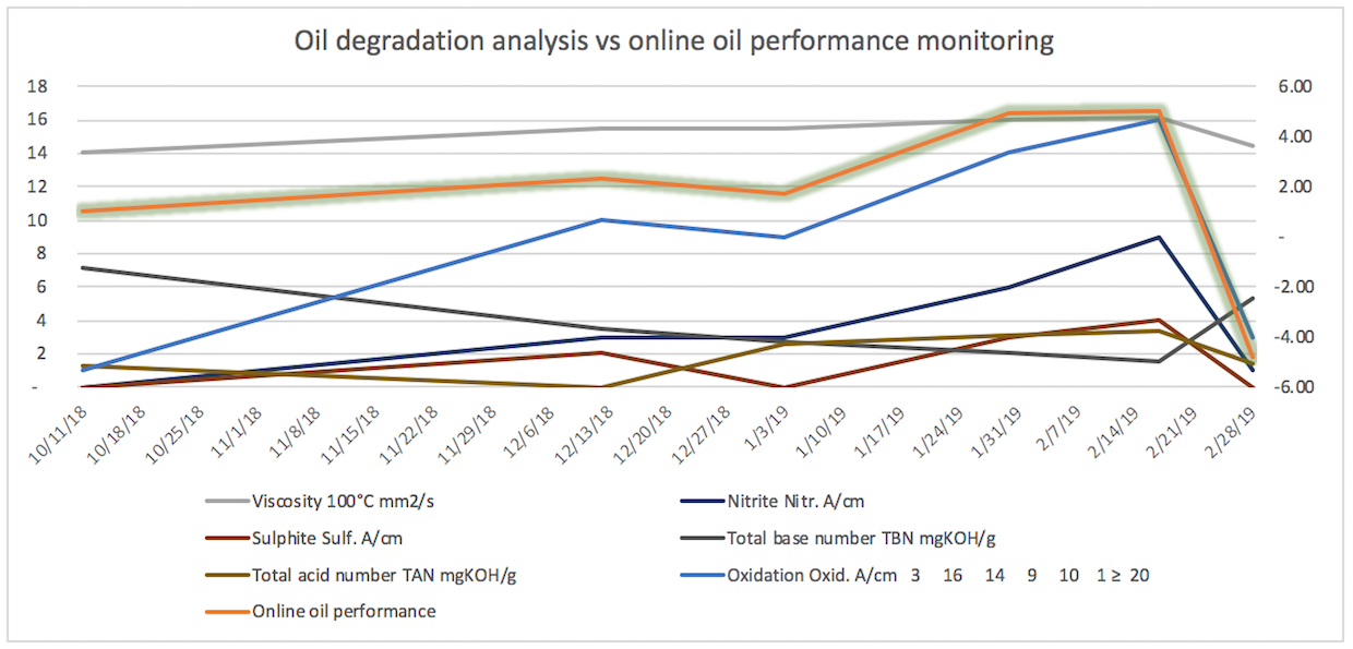 The steady deterioration in oil performance was clearly seen in both samples and remote reading