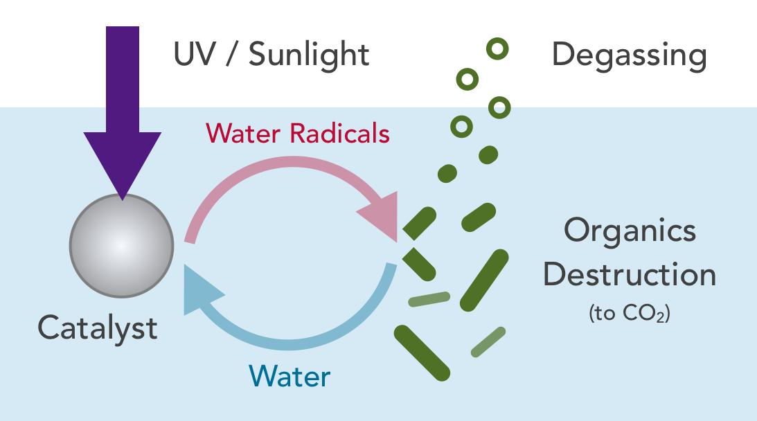 Frank Gu Lab - Water Treatment