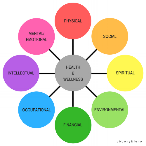 8 Dimensions of Health & Wellness.png