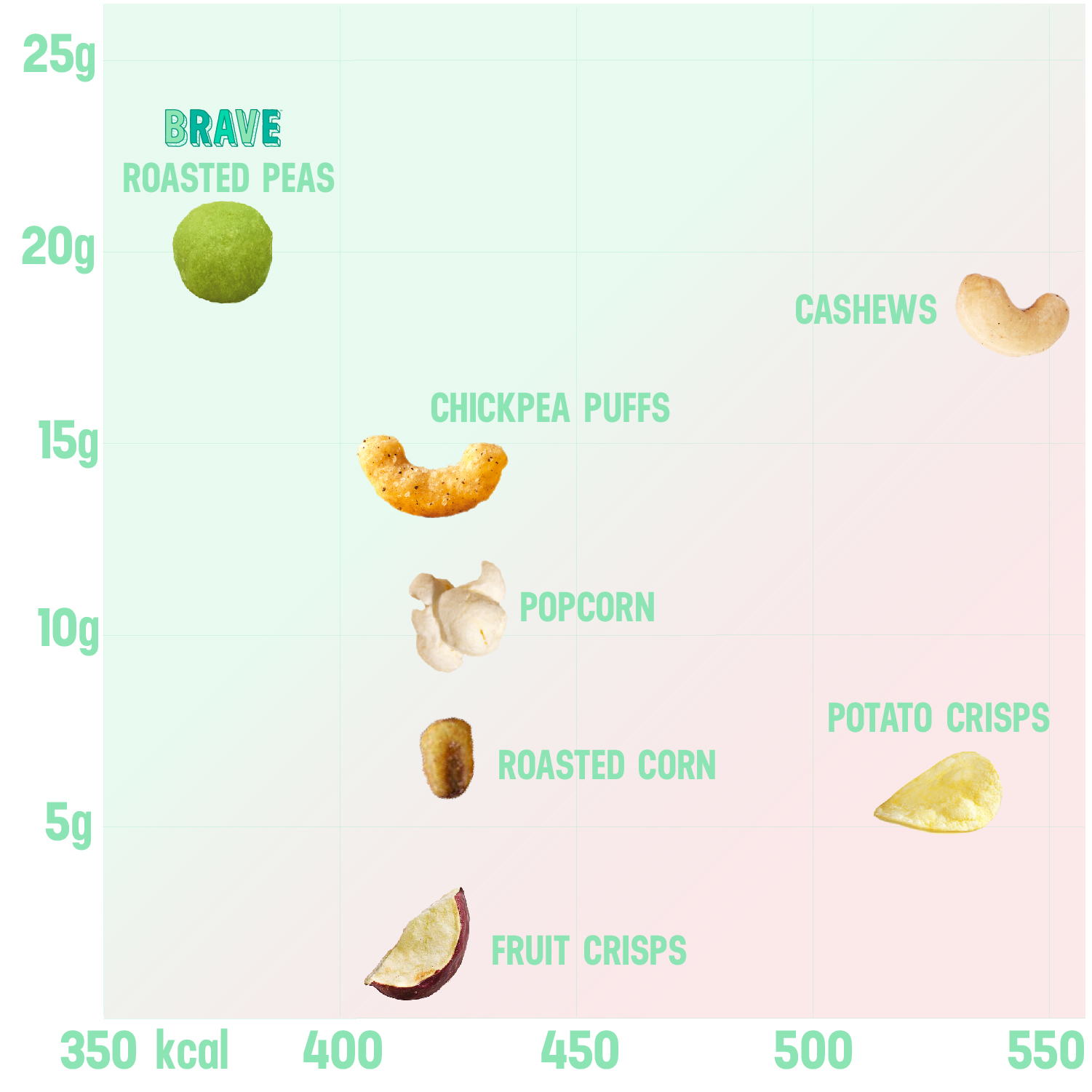 LESS IS MORE - Our peas are categorised as 'nutrient dense'. We don't like to brag but it's a pretty exclusive club to belong to. It's the technical term for foods that contain high volumes of vitamins, minerals, healthy fats, lean protein and complex carbohydrates (read: fibre) but comparatively low on the amount of calories they contain.
