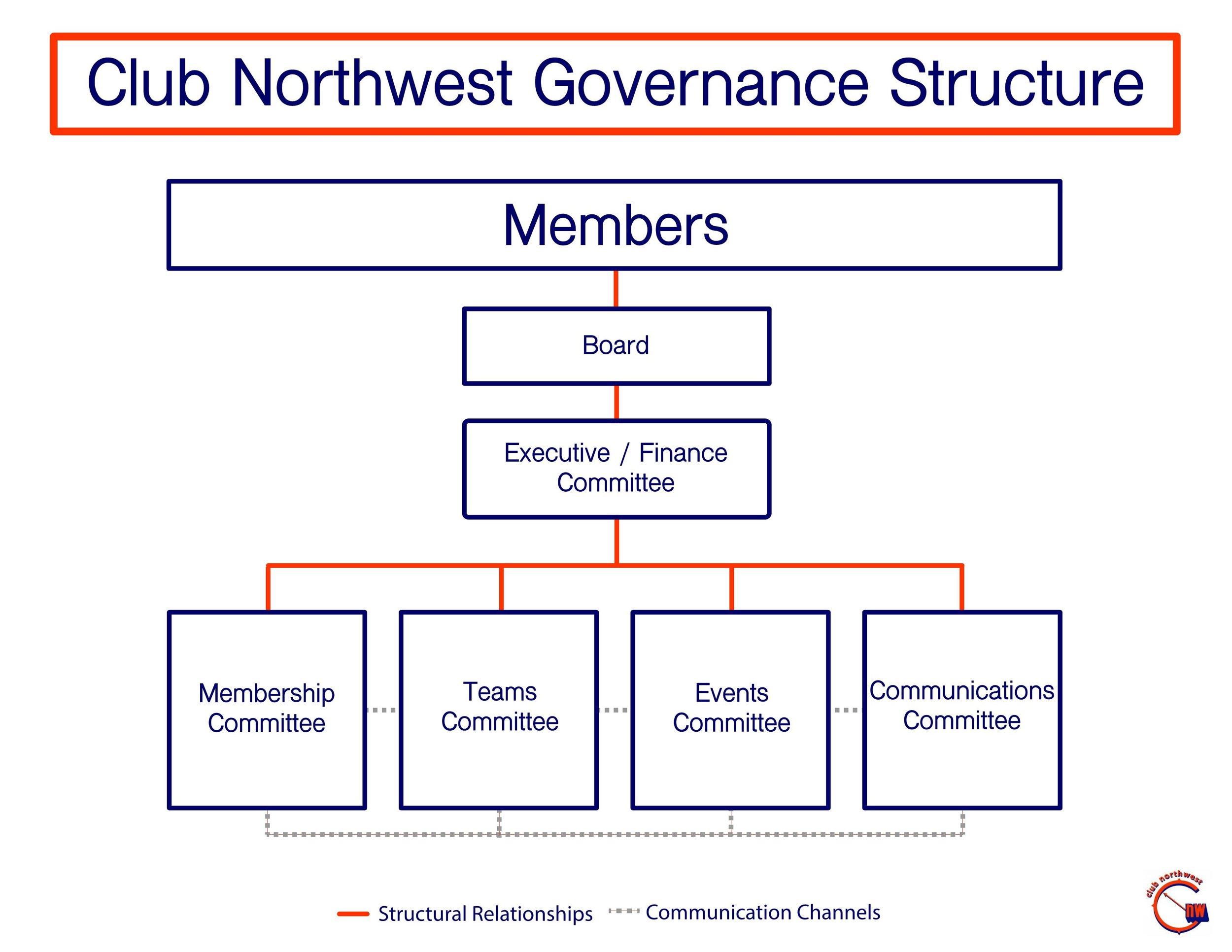 ClubNorthwest_management_structure.jpg