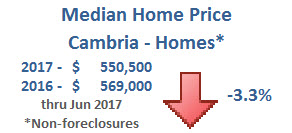 Median Home Price_Cambria - Homes.jpg