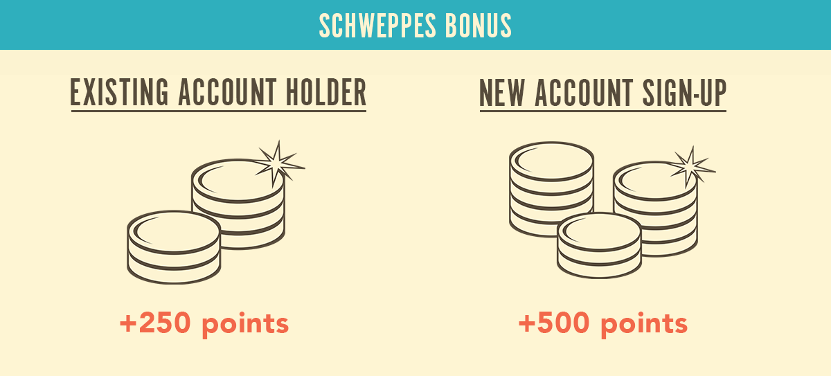 club-rewards-schweppes-account-grid.png