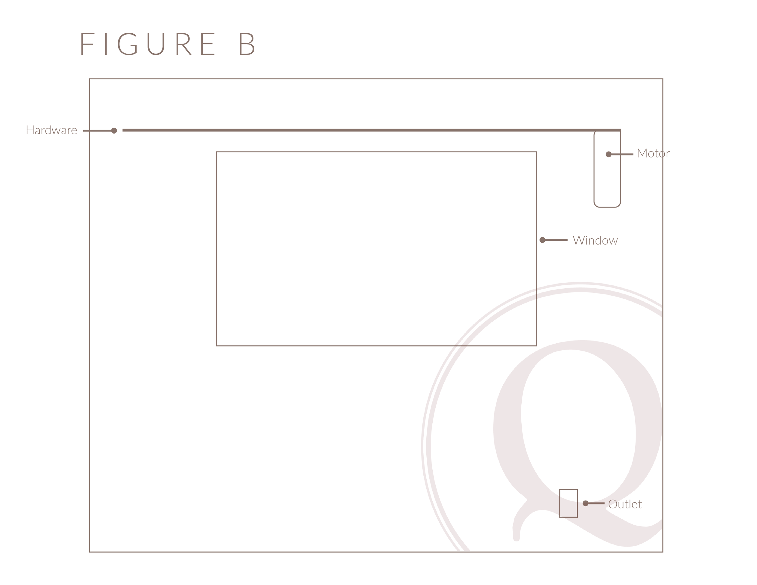 Figure B shows a Motorized Drapery motor on the right side of the hardware with a corresponding outlet location.