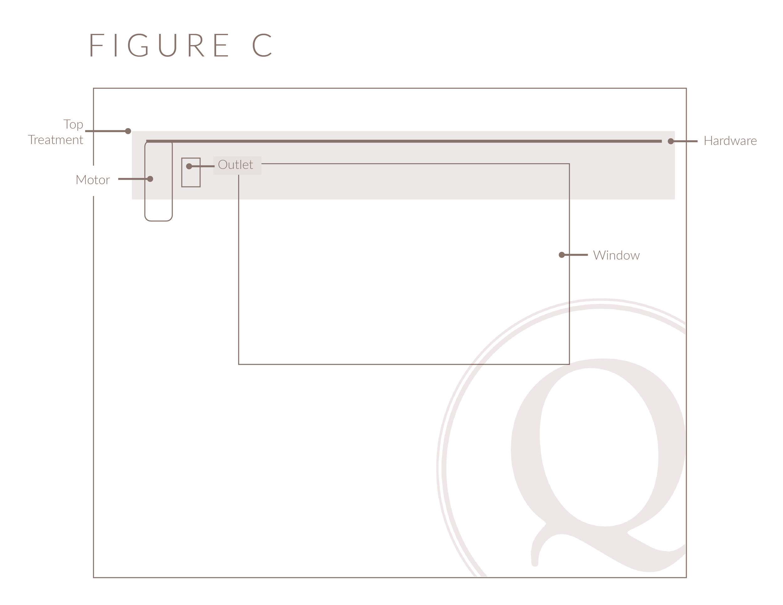 Figure C shows an outlet in the wall underneath a 'top treatment' such as a valance or cornice to work with a motorized drapery motor.
