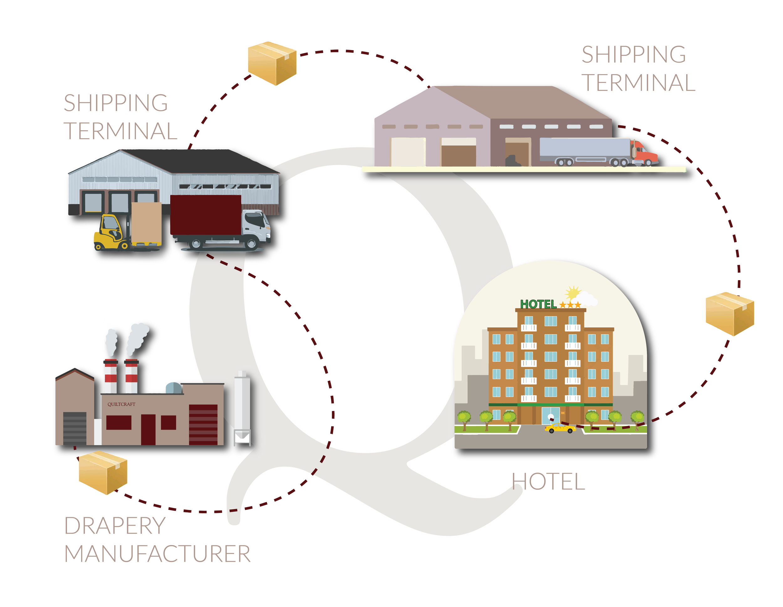 How Freight Moves from a Manufacturer to a Property