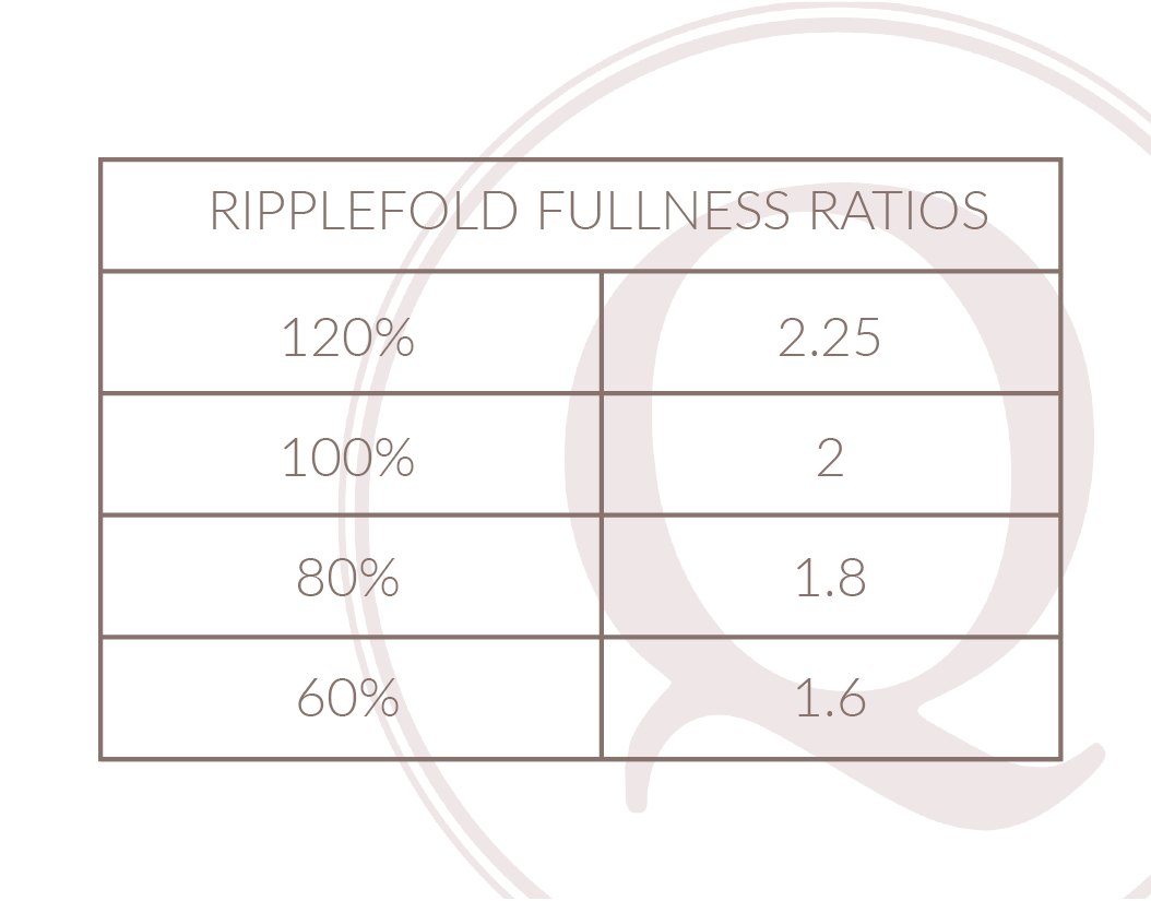 Ripplefold Fullness Ratios