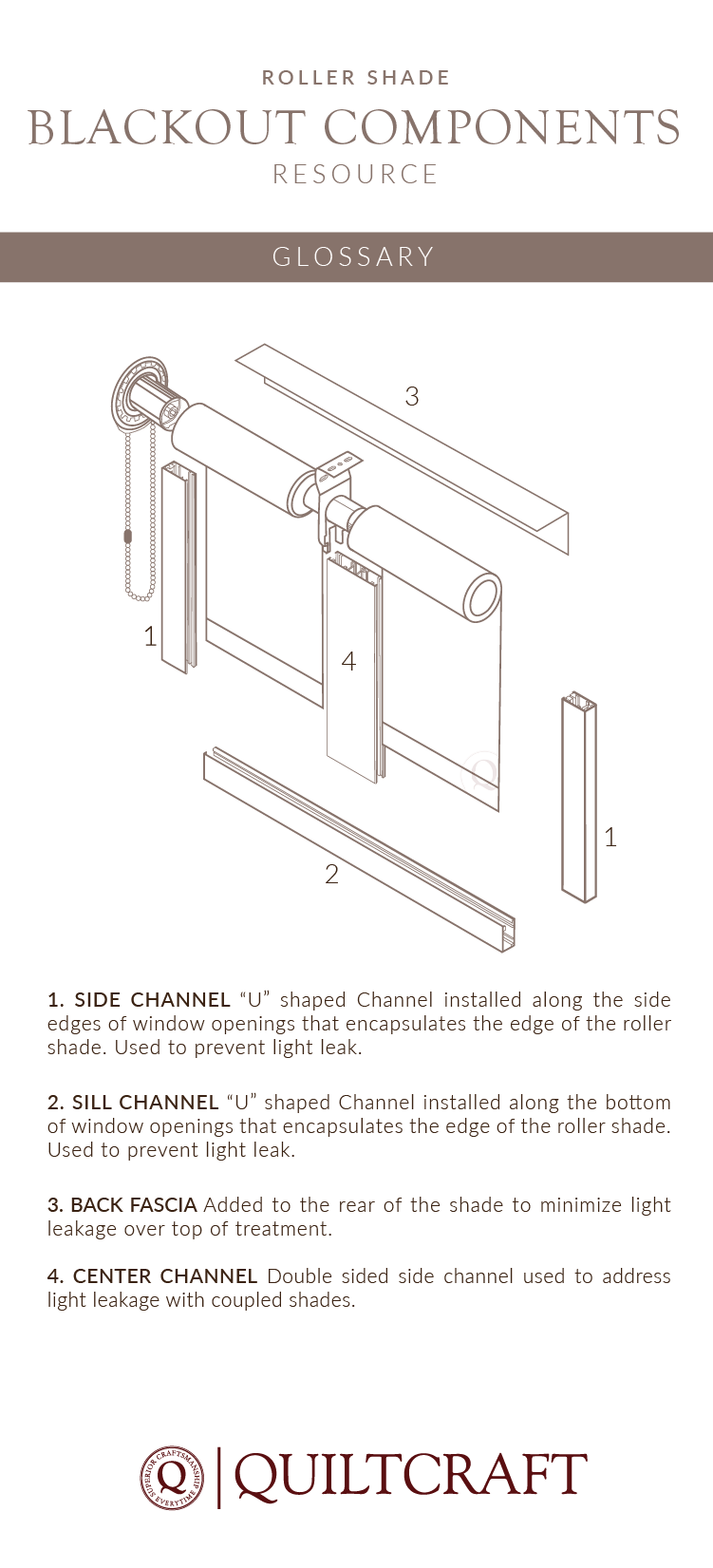 Roller Shade Blackout components