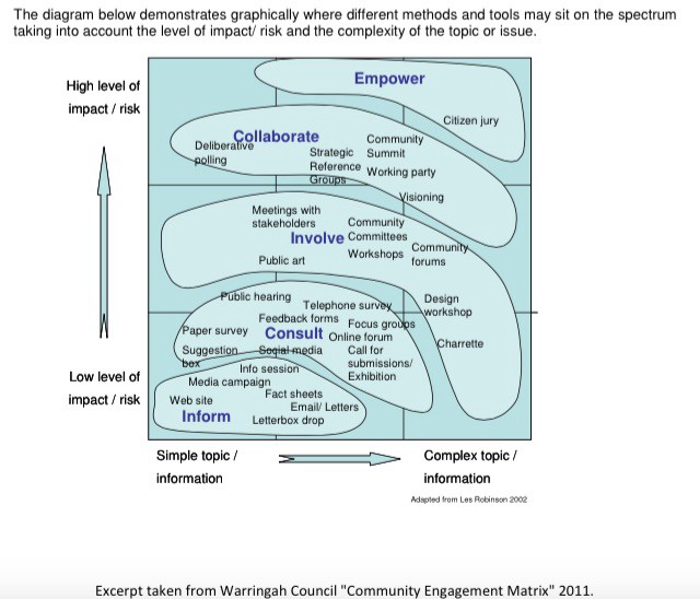 Excerpt from Warringah Council (Australia) Community Engagement Matrix, 2011