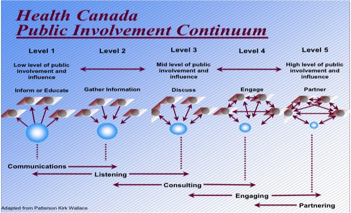 Public Involvement Continuum, Health Canada