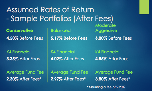 Projected Returns After Fees