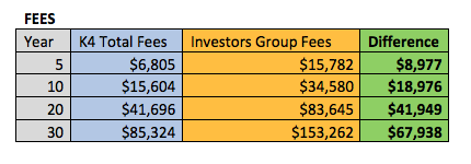 As you see here, over the course of 30 years, you would have paid almost $68,000 more in fees. How much of a difference do you think this will make in growth?