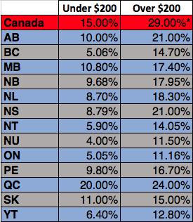 Provincial Tax Credit Rates