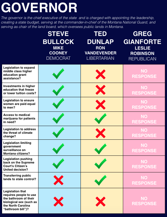 Learn more about the candidates at their websites:    Steve Bullock      Ted Dunlap      Greg Gianforte