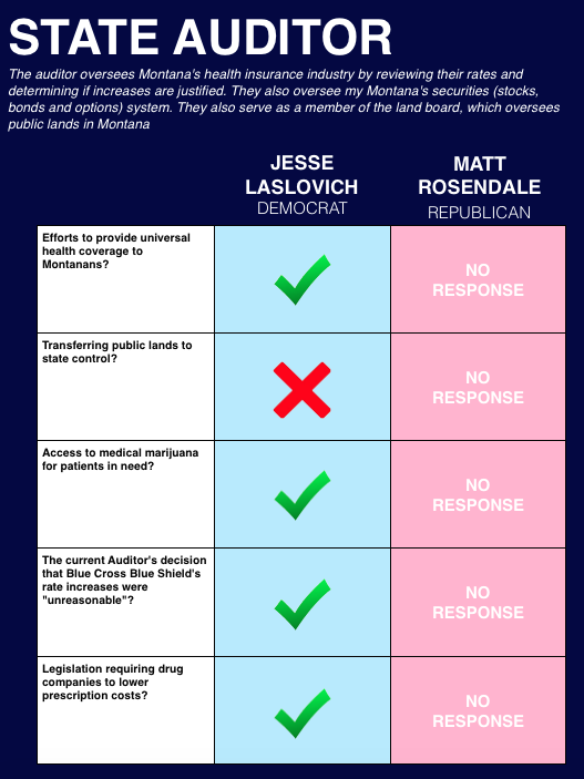 Learn more about the candidates at their websites:    Jesse Laslovich      Matt Rosendale