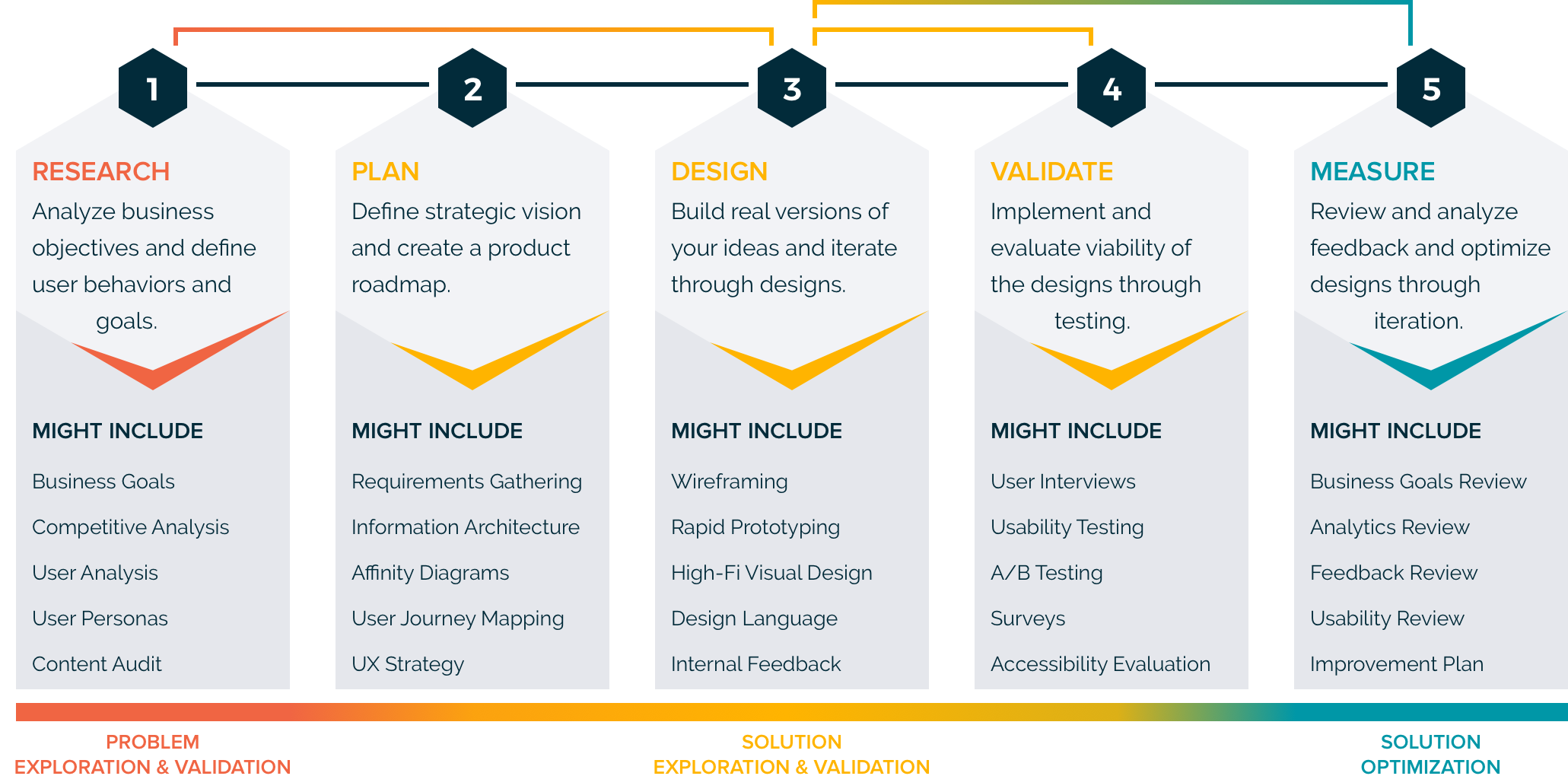 LC UX Process@3x.png